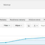 AdWords štatistiky